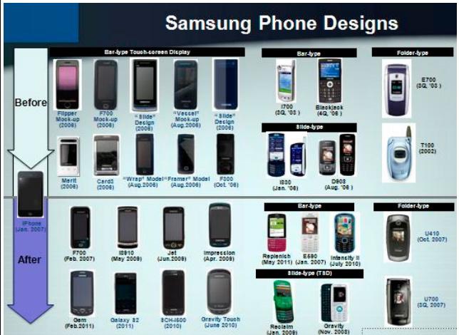 Samsung Antes y Después iPhone