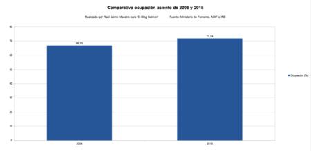 Comparativa Ocupacion Asiento De 2006 Y 2015