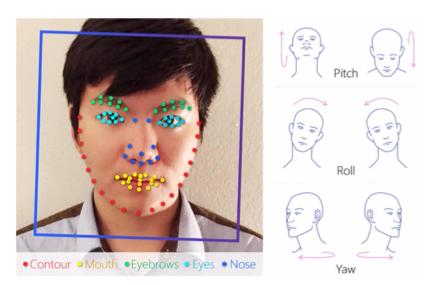 Expresiones Facial