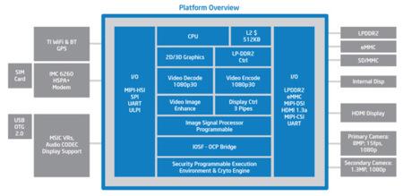 Arquitectura Intel Medfield