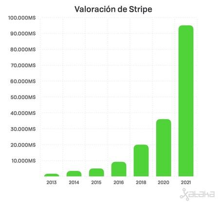 Valoracion Stripe