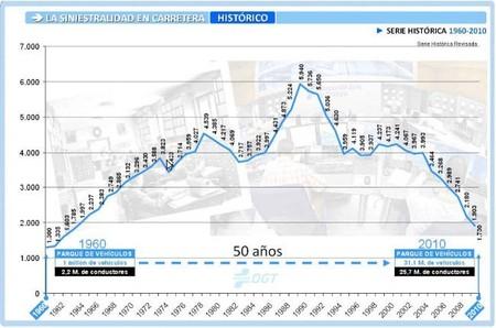 Mortalidad Vial 1960 2010
