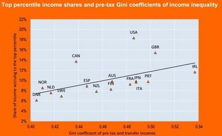 OCDE Relación entre los altos ingresos y el Gini