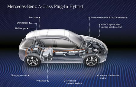 Mercedes-Benz Clase A 250 e híbrido enchufable, precios