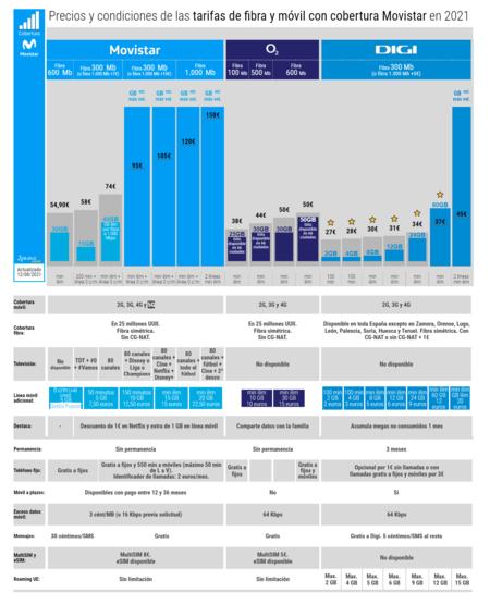 Precios Y Condiciones De Las Tarifas De Fibra Y Movil Con Cobertura Movistar En 2021