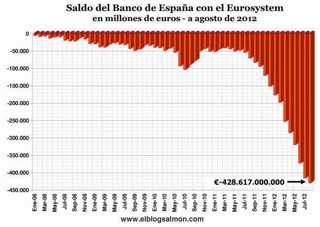 Saldo de España con Eurosistem