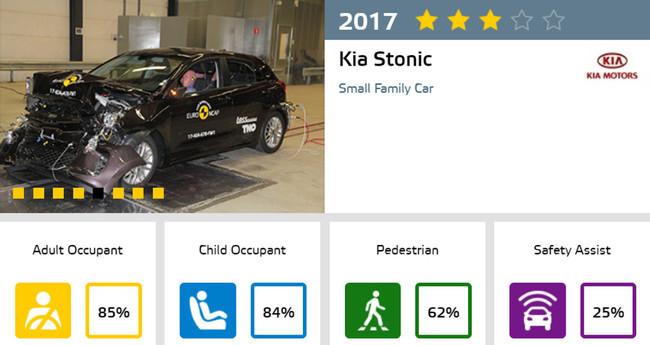 Kia Stonic Euro NCAP