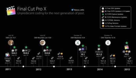 Fcpx Development Timeline 001