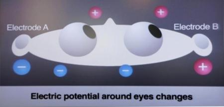 NTT Docomo y sus auriculares controlados con los ojos