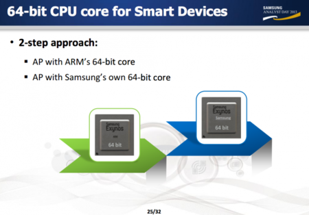 ARM Samsung 64bits