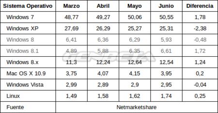 Mercado de sistemas operativos: de marzo a junio de 2014 (Netmarketshare)