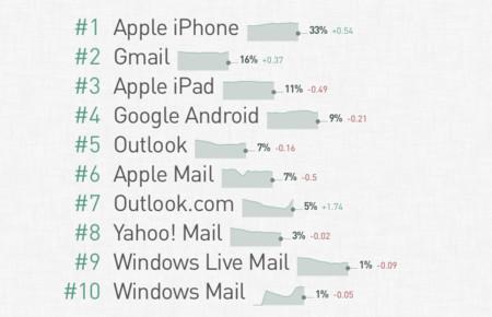 Clientes de correo