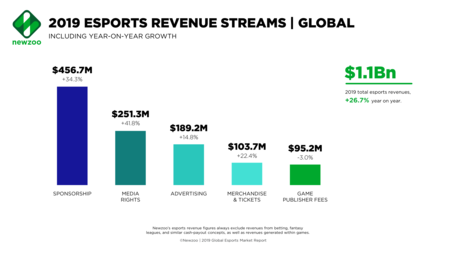 Newzoo Esports Revenue Streams Global Feb2019