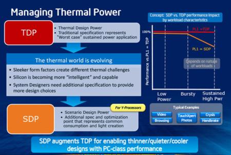 Intel SDP
