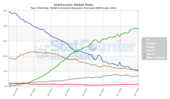 Statcounter Browser Ww Monthly 200807 201601