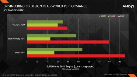 AMD_FirePro_W9100_rendimiento