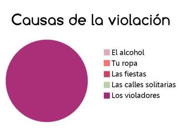 Solo hay un culpable a las agresiones sexuales en San Fermín. Y no, no son las chicas.