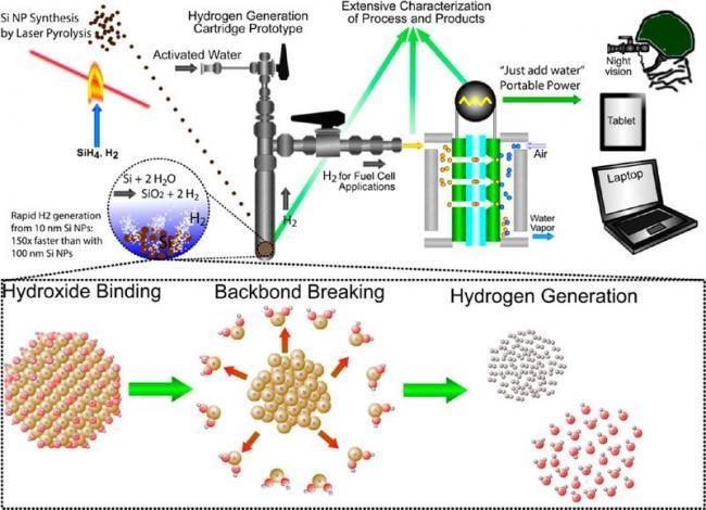 Producción de hidrógeno desde silicio