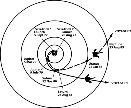 Ruta Voyager