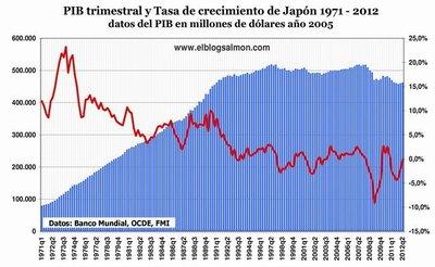 Japón será el primer país en intervenir por completo su banco central