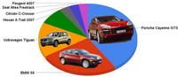 Mejor todoterreno del año: Porsche Cayenne GTS