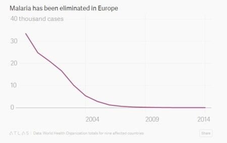 Malaria En Europa Quartz