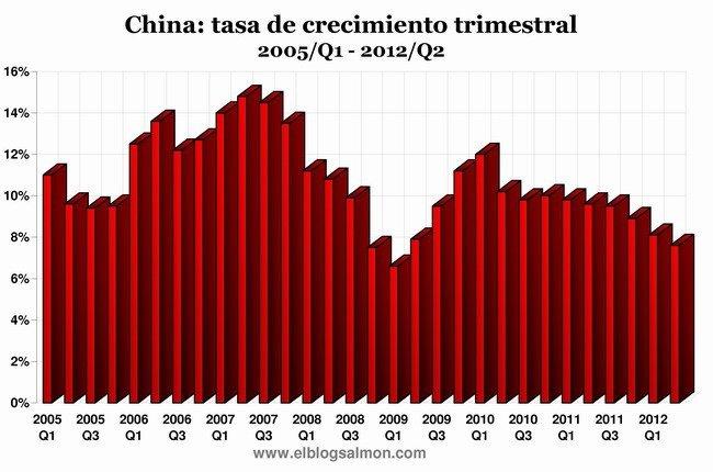 Tasa de crecimiento trimestral de China