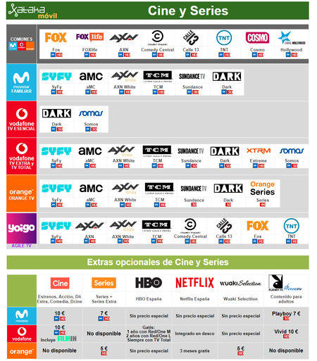 Comparativa Canales De Pago Cine Y Series Con Movistar Vodafone Orange Yoigo