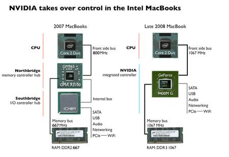 Tecnología de NVIDIA que usa su personal controlador pasando por los de las CPUs de Intel