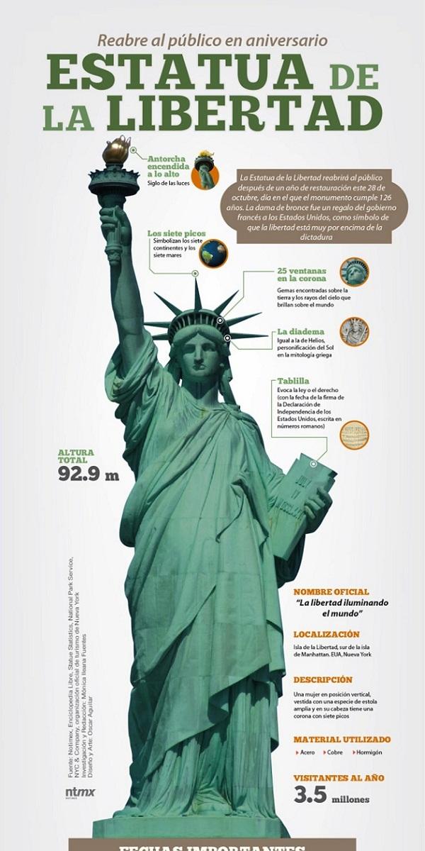 Infografia estatua de la libertad