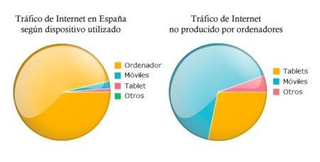 ¿Con qué dispositivos se conecta la gente a Internet en España?