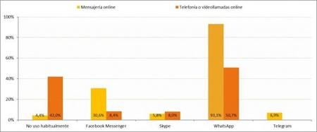 Servicios de mensajería y llamadas / videollamadas online usados habitualmente (porcentaje de individuos, I-2019)