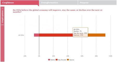 PWC La economía global mejorará