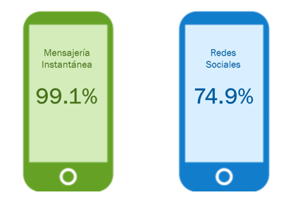 Smartphones Uso Mensajeria Instantanea Mexico