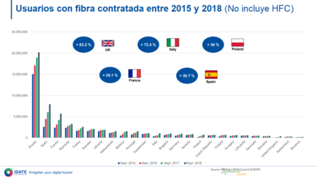 Usuarios Con Fibra Ftth Contratada En 2018
