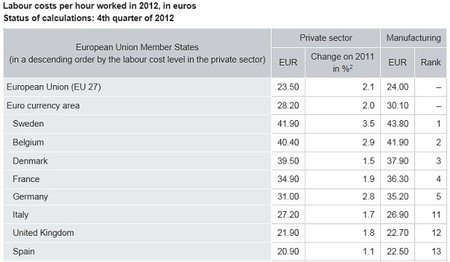 Los costes laborales, por debajo de la media