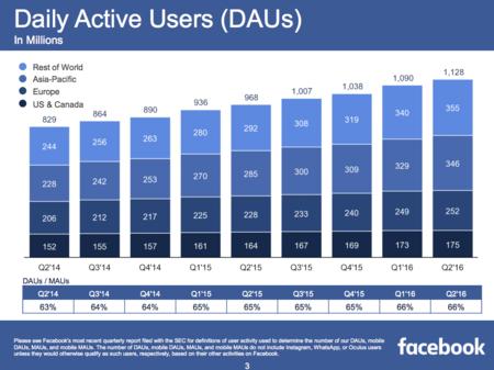 Facebook Total Daus