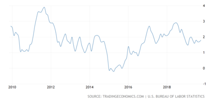 United States Inflation Cpi 2x