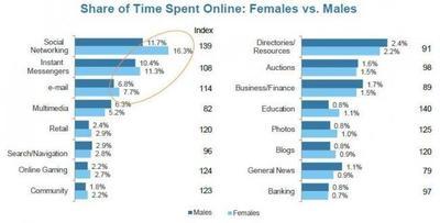 Las mujeres dominan en el mercado global