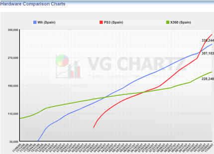 PlayStation 3 es la consola más vendida en España