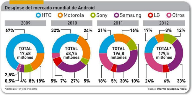 Samsung y Apple dominan con casi el 50% de cuota el mercado mundial de smartphones