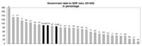 La deuda pública española sigue por encima de la media europea, según Eurostat