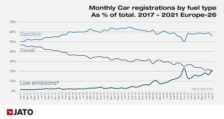 European Regs By Fuel Type