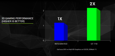 Evga Geforce Gt710 Performance