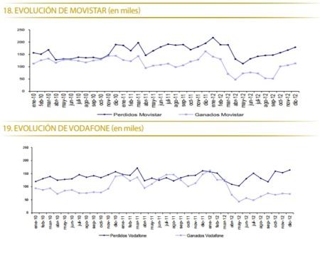 Evolución de Movistar y Vodafone