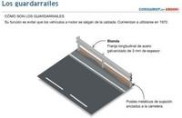 Infografía Guardarraíles