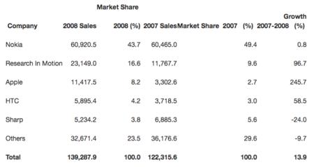 El mercado móvil en 2008