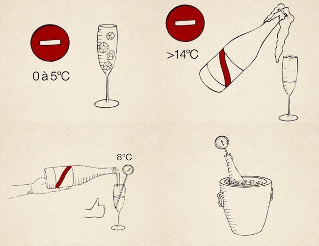 Protocolo champán - temperatura