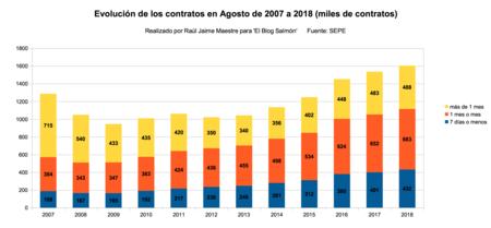 Evolucion De Contratos De Agosto De 2007 A 2018