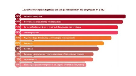 Business analytics, social media y movilidad, apuestas para 2014